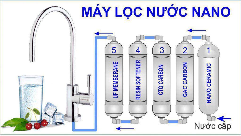 Cấu tạo máy lọc nước NANO