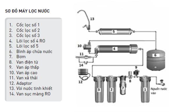 Cấu tạo máy lọc nước RO